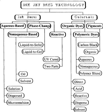Types Of Printer Chart